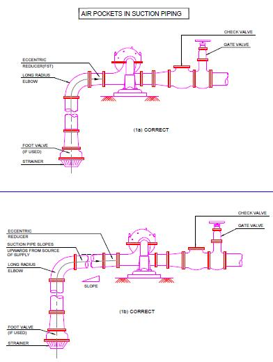 Fig CPP7: Air pockets in suction piping