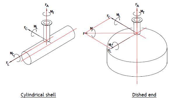 Allowable nozzle loads