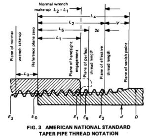 Fig 3 American national standard taper thread notation
