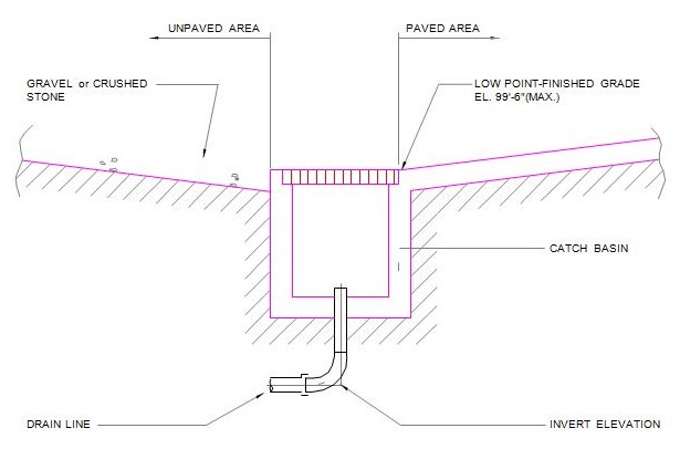 Fig 1. Catch Basin