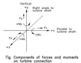 Components of forces and moments on turbine connection