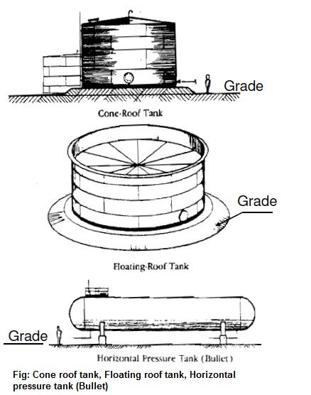 Tankfarm Types Design Considerations Plot Plan Arrangement Dyke Enclosure