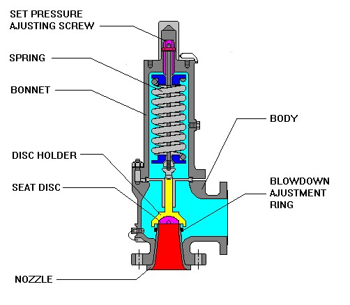 Conventional Spring Loaded Safety Relief Valve