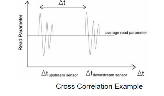 Cross corelation example