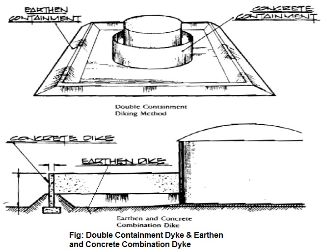 Double containment dyke and earthern and concrete combination dyke