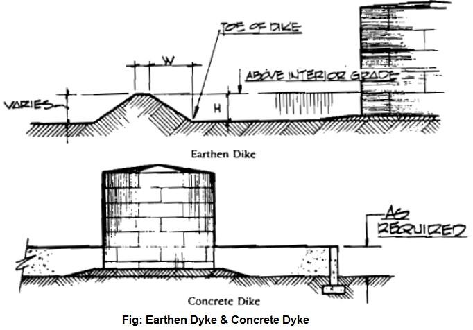 Earthen dyke and concrete dyke