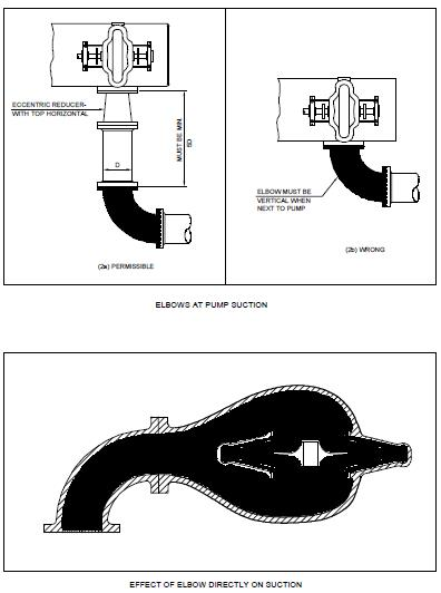 Fig CPP9: Elbow at pump suction