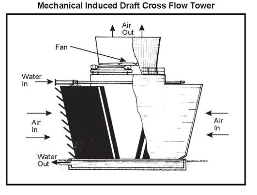 Fig 1- Mechanical Induced Draft Cross-flow Tower