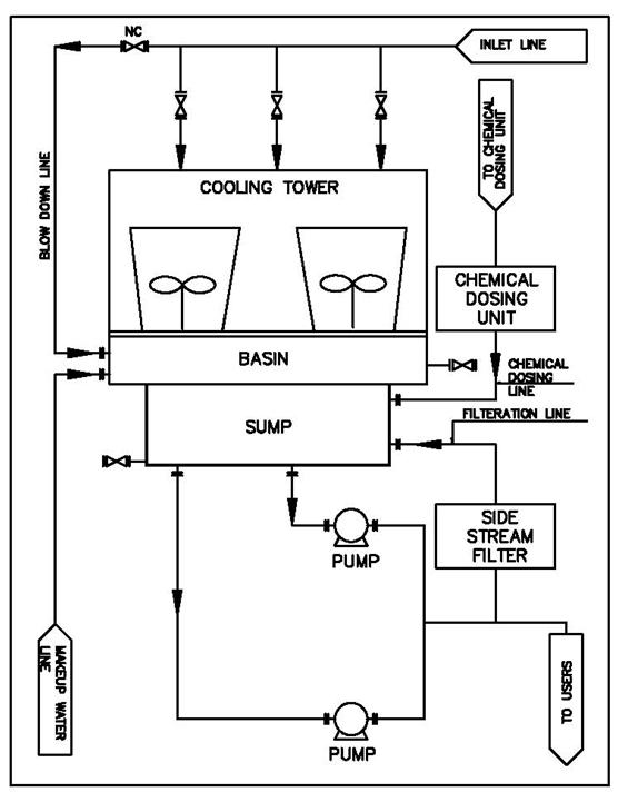 Fig7 Typical-nomenclatures-Cooling-Tower-Piping