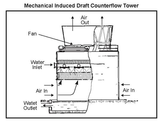 Fig 3 Mechanical Induced Draft Counter-flow Tower