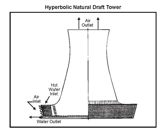 Fig 5 Hyperbolic Natural Draft Tower