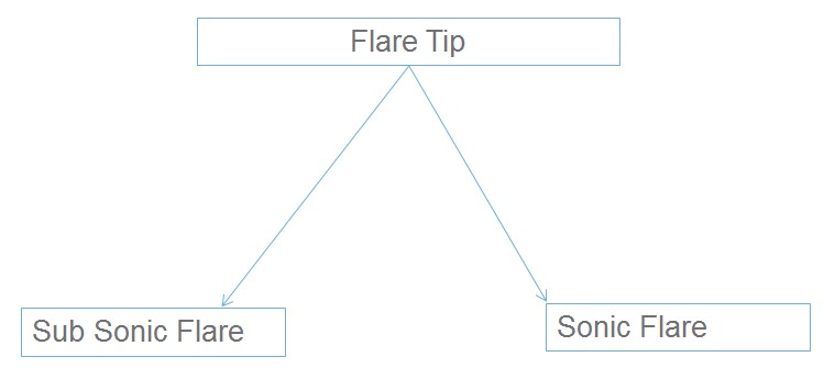 Flare tip