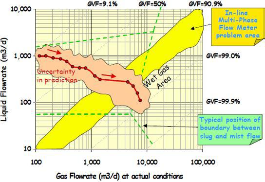 Gas flowrate