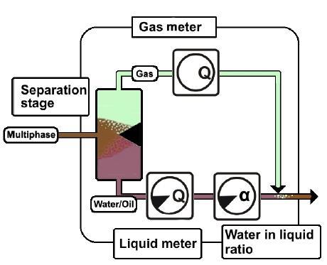 Gas liquid meter