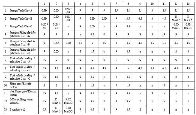 Table 2: Interunit Distances for smaller installations (D<9m or Agg. Cap < 5000cu.m)