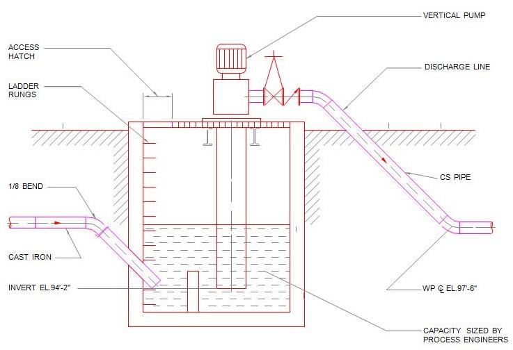 Fig 14. Lift station
