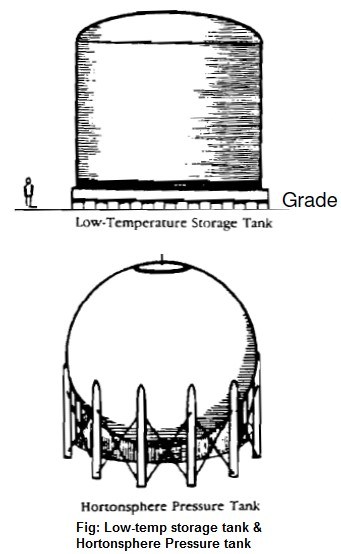 Low temperature storage tank, hortonsphere pressure tank