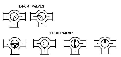 Multiport valve