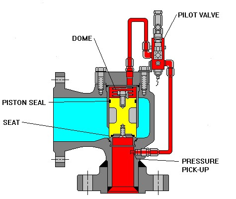 Piston Type Pilot Operated Safety Relief Valve