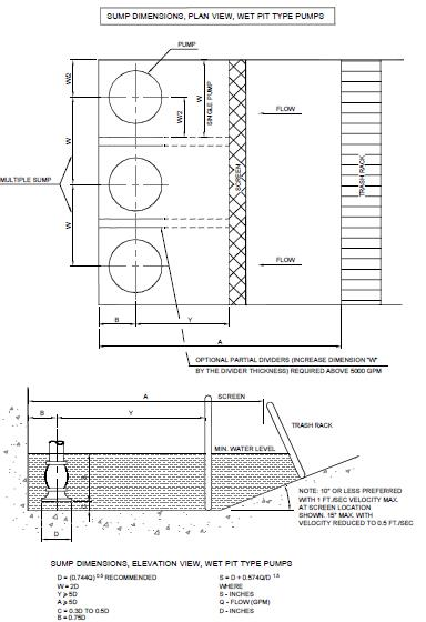 Fig CPP15: Pump dimensions, plan view, wet pit type pumps