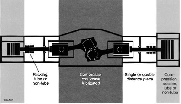 Fig 2: Reciprocating Compressors