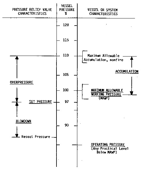 Relief System – Pressure Terminology