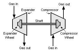 Fig 8: Schematic Diagram of Turbo expander Compressor Set