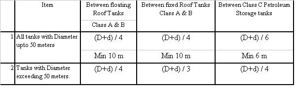 Table T4: Tank to tank distance within same Dyke