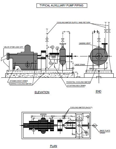 Fig CPP10: Typical auxiliary pump piping