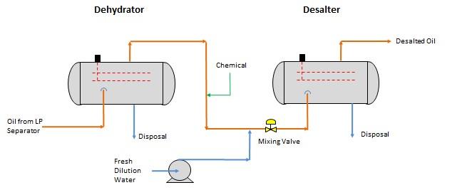 Figure 4. Typical Dehydrator and Desalter Arrangement
