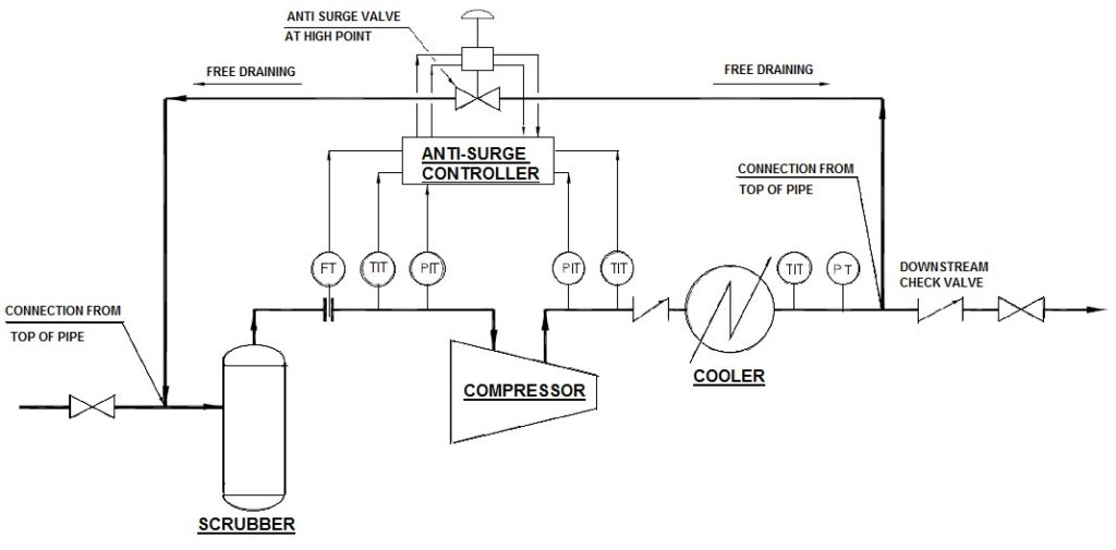 Appendix I:Typical Schematic Drawing for Surge Control System