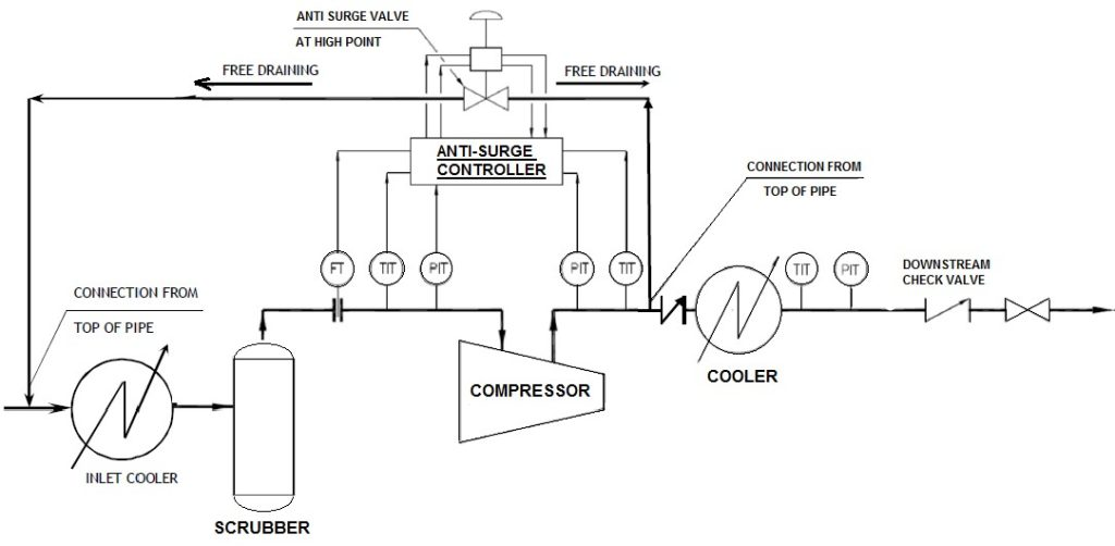 Appendix II:Typical Schematic Drawing for Surge Control System (Alternative arrangement)