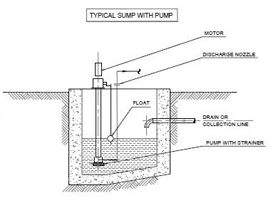 Fig CPP16: Typical sump with pump