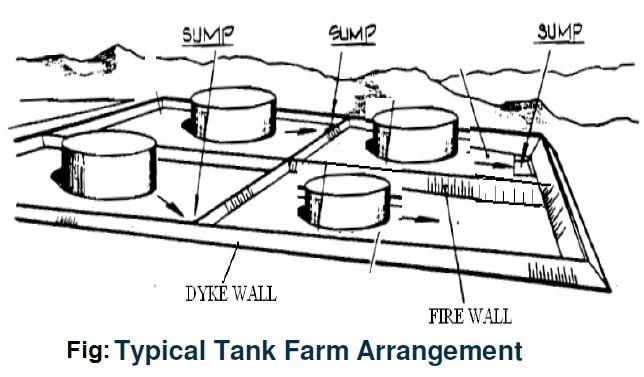 Typical tank farm arrangement