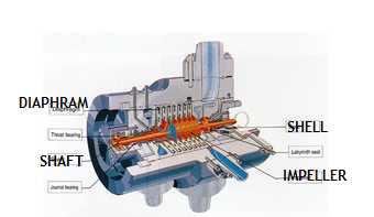 Fig 6: Vertical split casing design